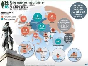 10 millones de muertos en los combates, muchos millones más por enfermedades, la Revolución en Rusia y Alemania, las masacres en Armenia, demasiados.