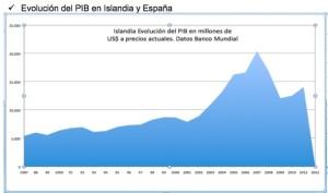 Gráfico PIB Islandia 1987-2011. Datos del Banco Mundial. Elaboración propia.