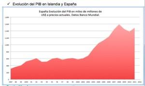 La curva del crecimiento y de la caída es similar entre Islandia y España. A pesar de las diferencias estructurales, las derivas piramidal y especulativa se asemejan. Datos del Banco Mundial. Elaboración propia.