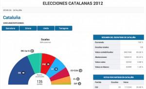 Resultados 2012. CIU+ERC+CUP 71 diputados.