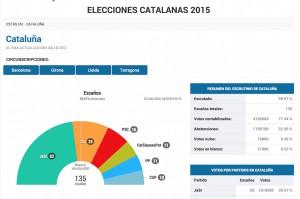 Resultados 2015, la coalición Convergencia y ERC + CUP 72 diputados.